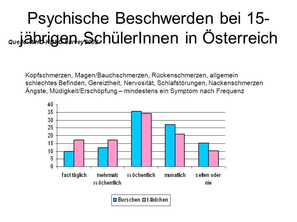 Psychische Beschwerden bei 15-jährigen SchülerInnen in Österreich