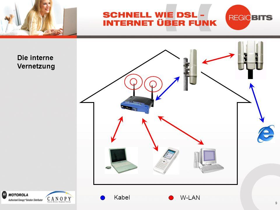 Die interne Vernetzung Kabel W-LAN 9