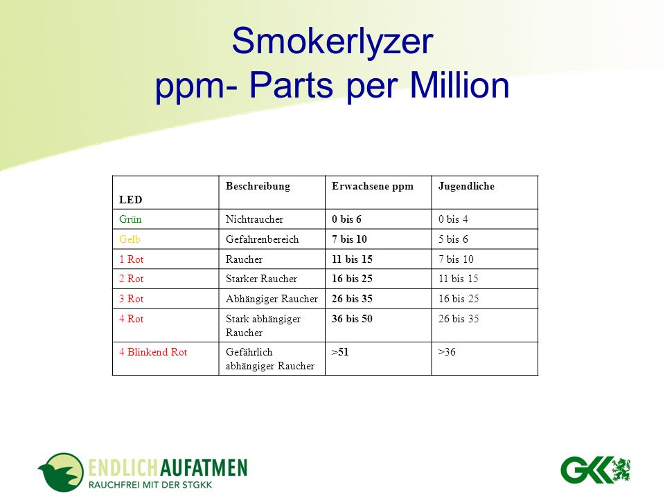 Smokerlyzer ppm- Parts per Million