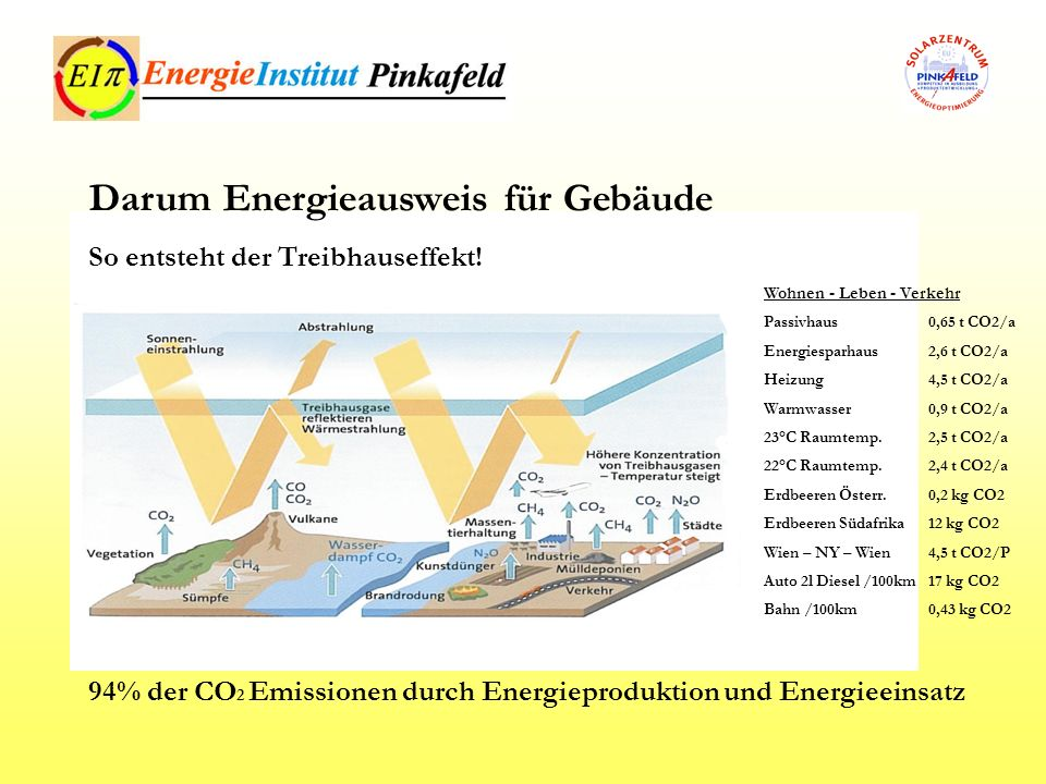 Darum Energieausweis für Gebäude