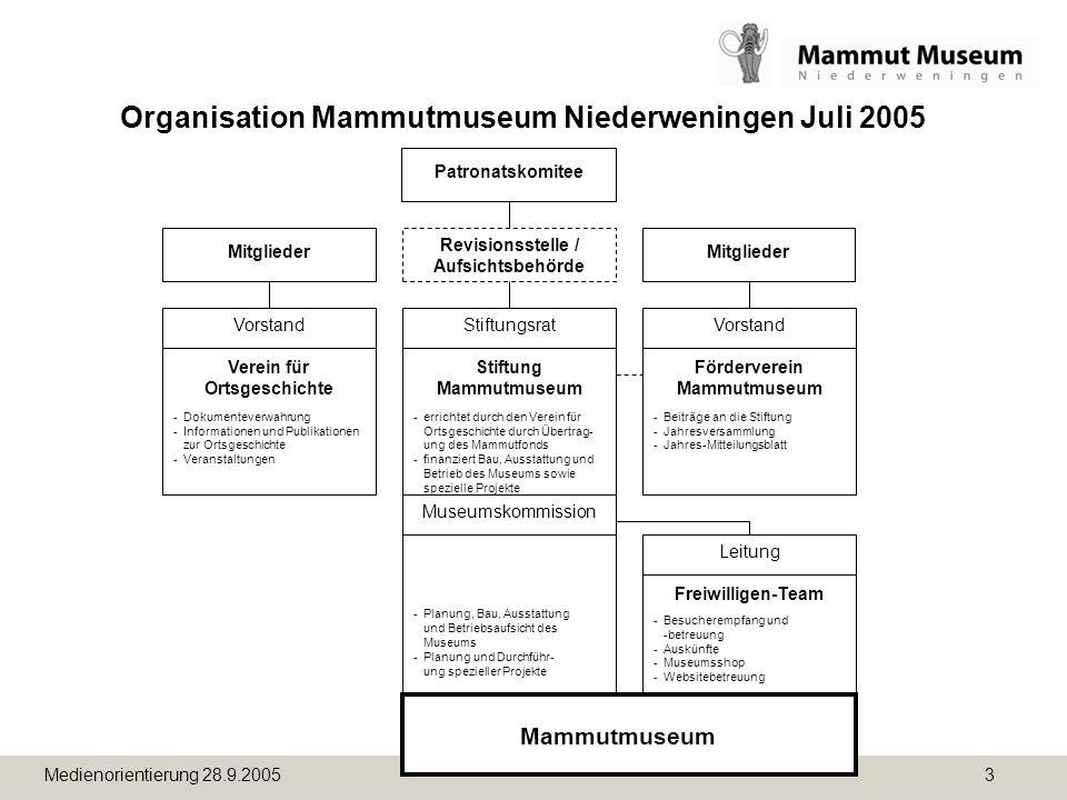 Organisation Mammutmuseum Niederweningen Juli 2005