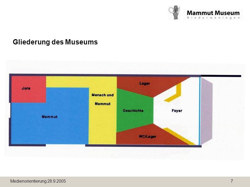 Gliederung des Museums