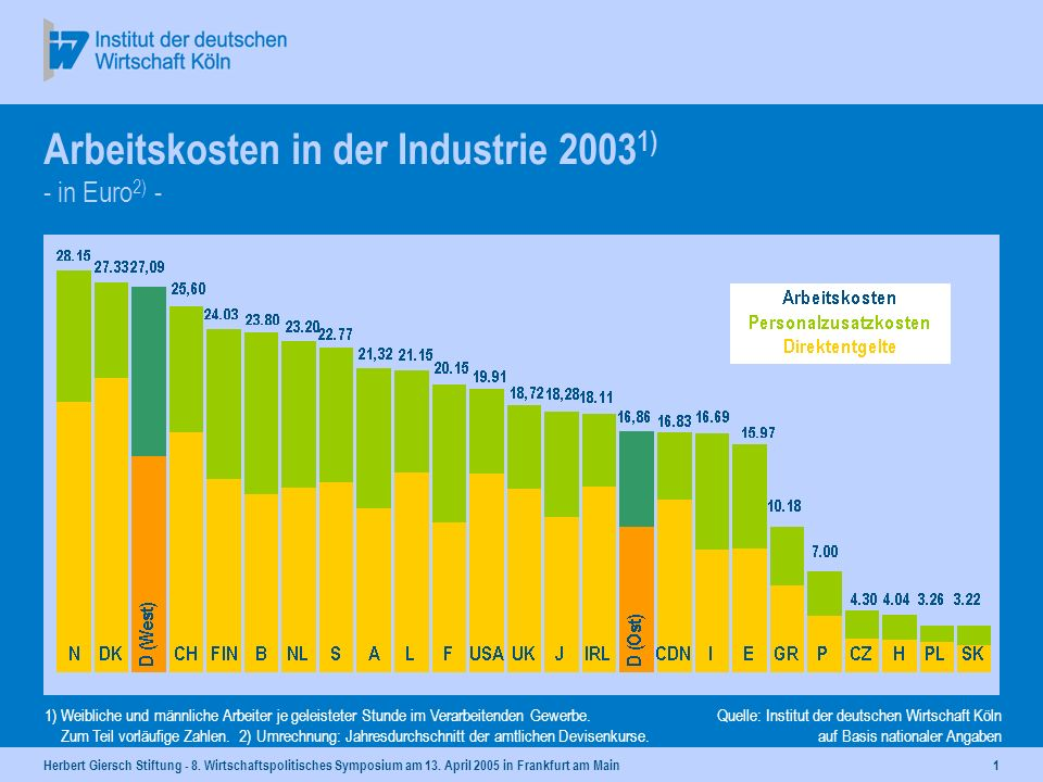 Arbeitskosten in der Industrie 20031) - in Euro2) -