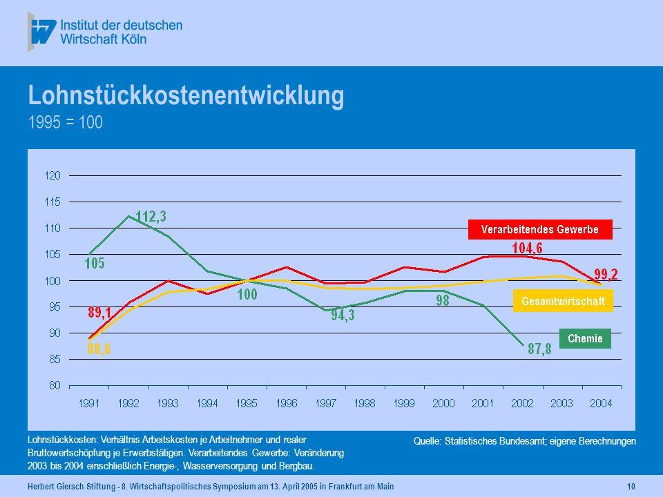 Lohnstückkostenentwicklung 1995 = 100