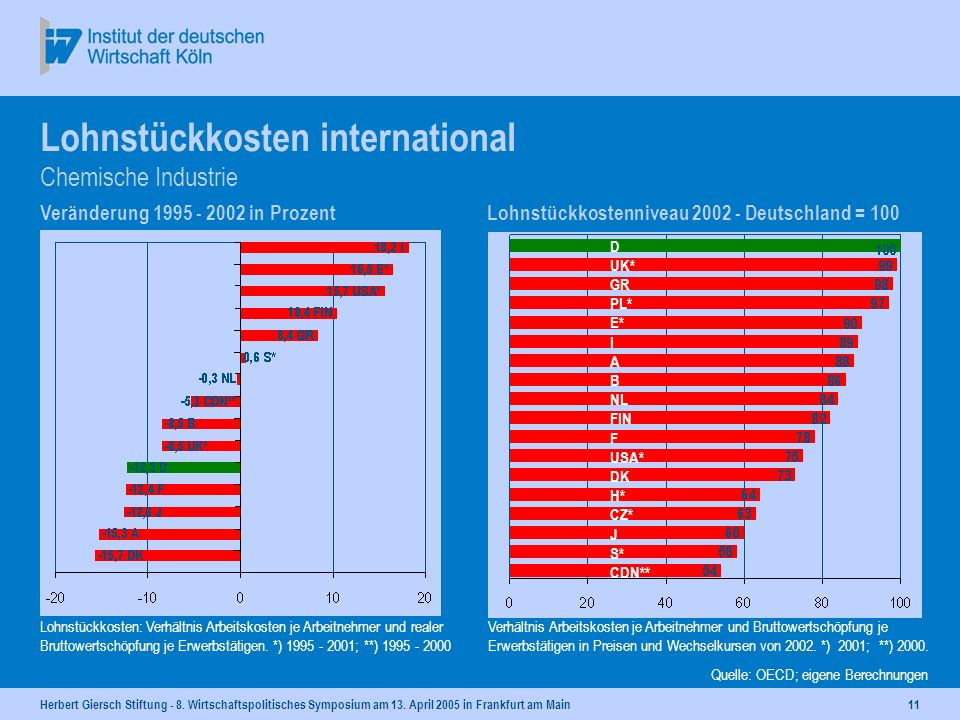 Lohnstückkosten international Chemische Industrie