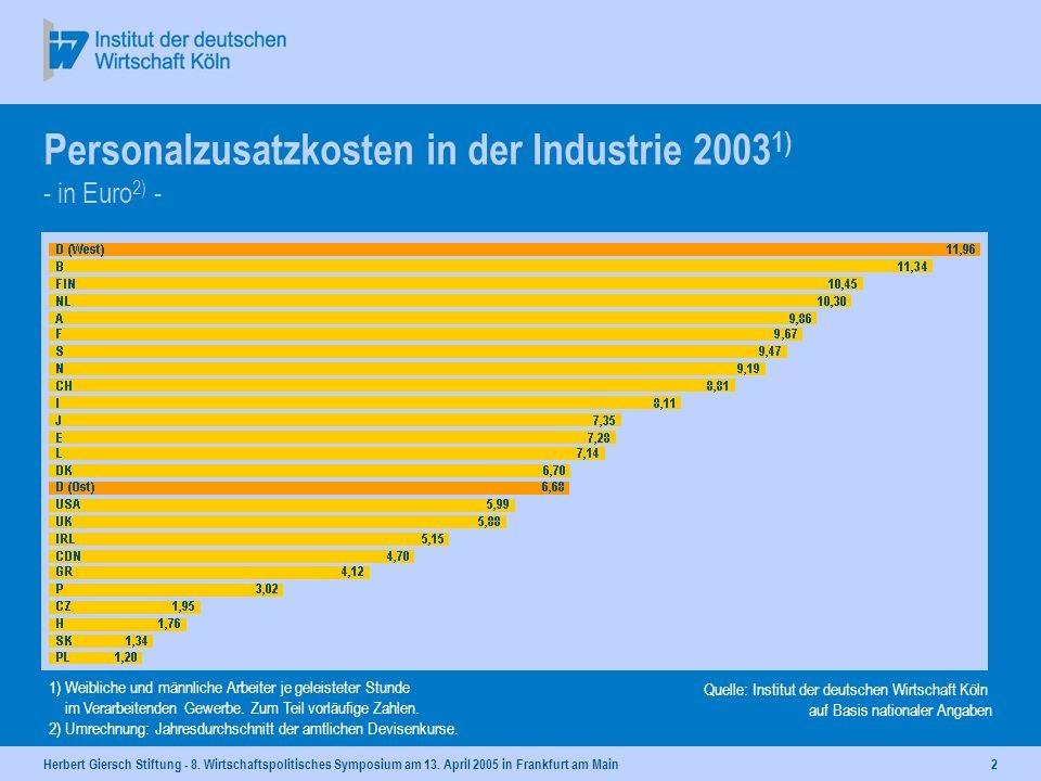 Personalzusatzkosten in der Industrie 20031) - in Euro2) -