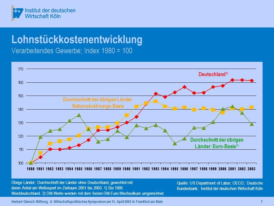 Lohnstückkostenentwicklung Verarbeitendes Gewerbe; Index 1980 = 100