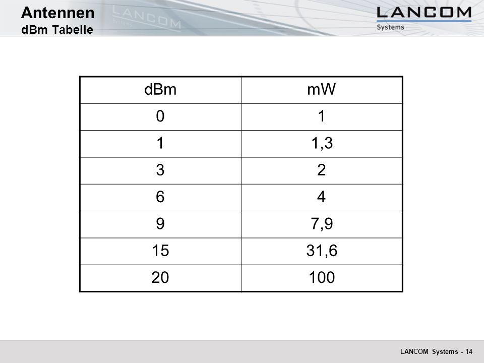 Antennen dBm Tabelle dBm mW 1 1,3 3 2 6 4 9 7,9 15 31,6 20 100