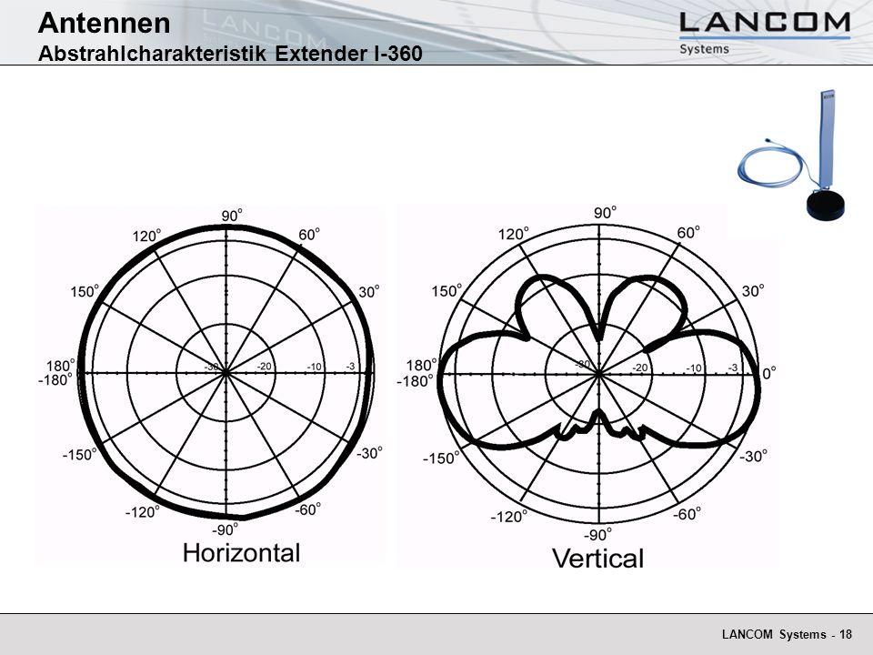 Antennen Abstrahlcharakteristik Extender I-360