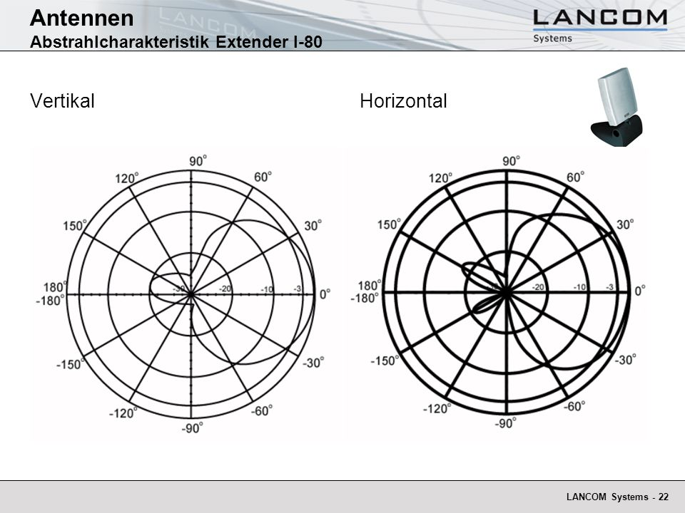Antennen Abstrahlcharakteristik Extender I-80