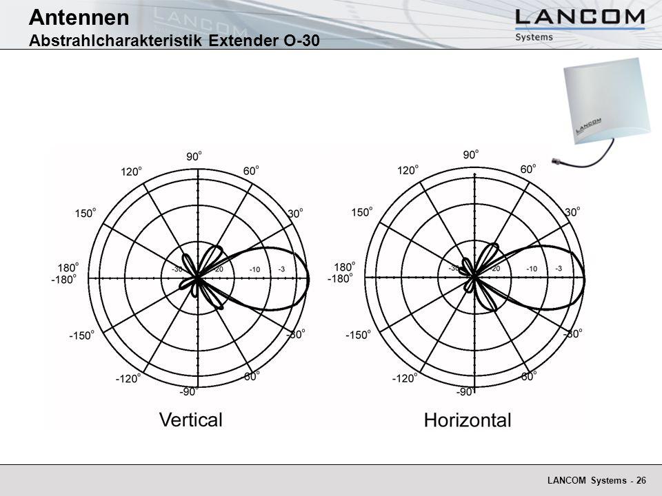 Antennen Abstrahlcharakteristik Extender O-30
