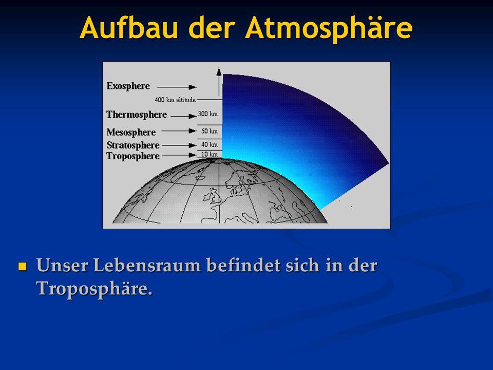 Aufbau der Atmosphäre Unser Lebensraum befindet sich in der Troposphäre. Nochmal der Aufbau der Atmosphäre im Überblick.