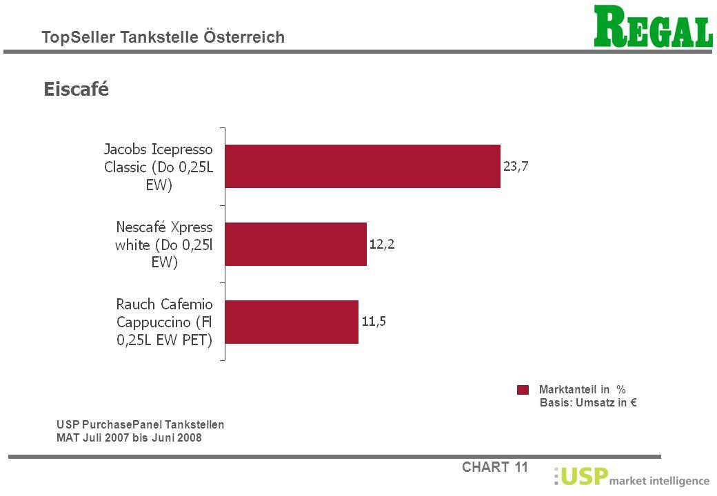 Eiscafé TopSeller Tankstelle Österreich Marktanteil in %