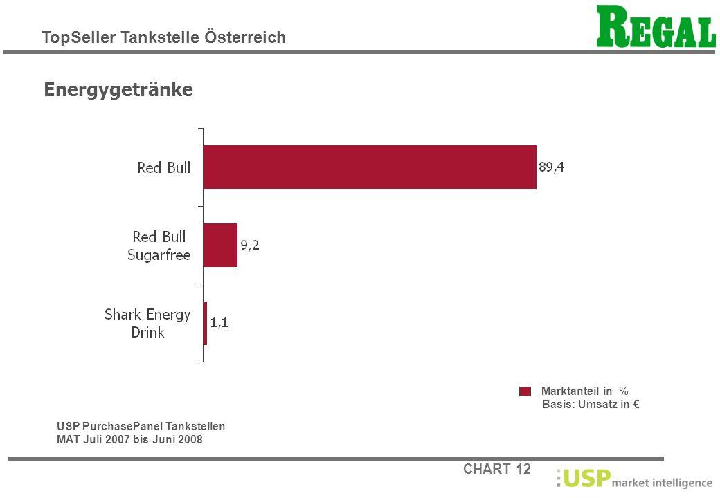 Energygetränke TopSeller Tankstelle Österreich Marktanteil in %
