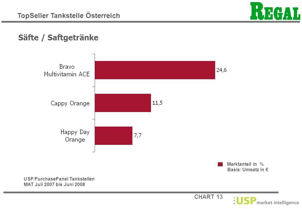 Säfte / Saftgetränke TopSeller Tankstelle Österreich Marktanteil in %