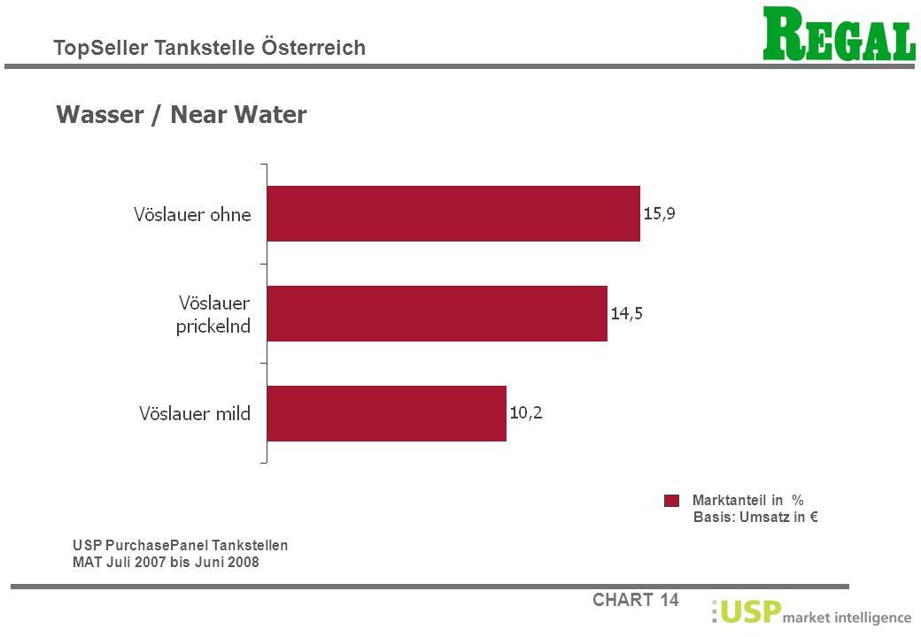 Wasser / Near Water TopSeller Tankstelle Österreich Marktanteil in %