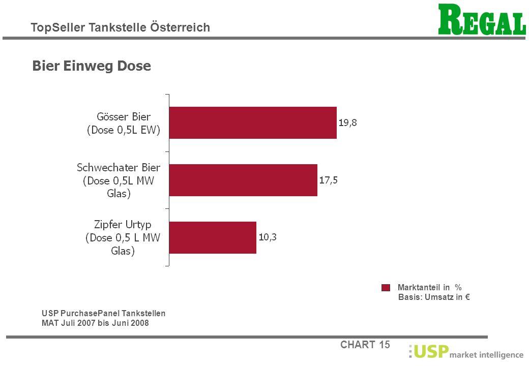 Bier Einweg Dose TopSeller Tankstelle Österreich Marktanteil in %
