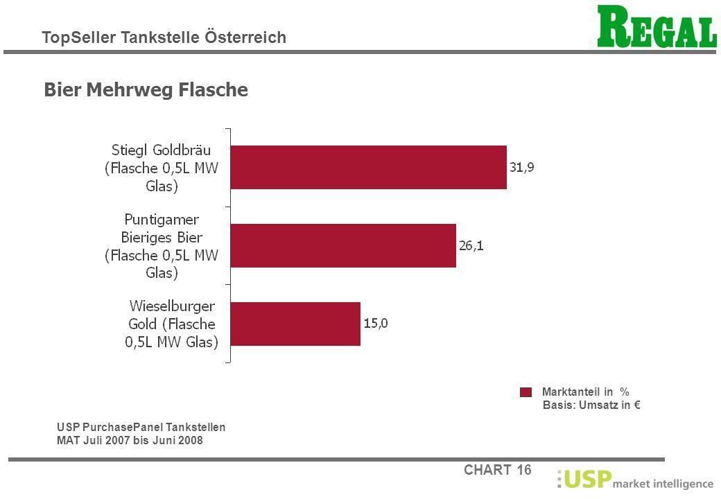 Bier Mehrweg Flasche TopSeller Tankstelle Österreich Marktanteil in %