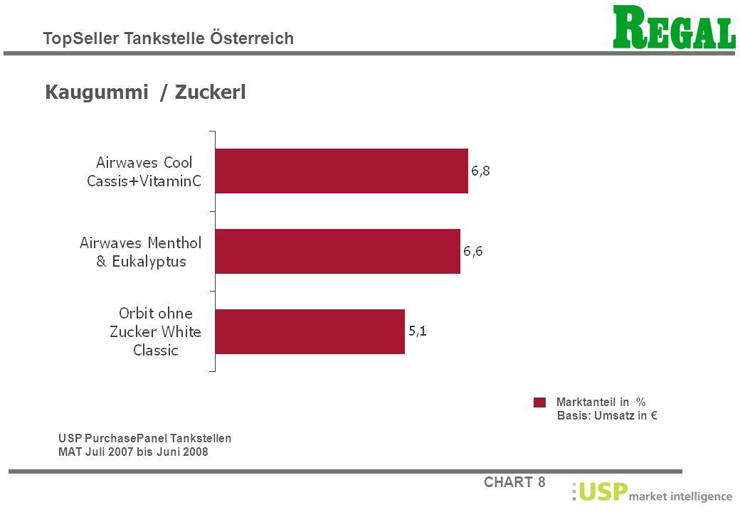 Kaugummi / Zuckerl TopSeller Tankstelle Österreich Marktanteil in %