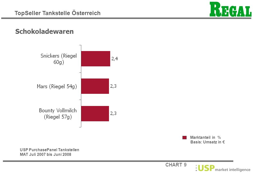 Schokoladewaren TopSeller Tankstelle Österreich Marktanteil in %