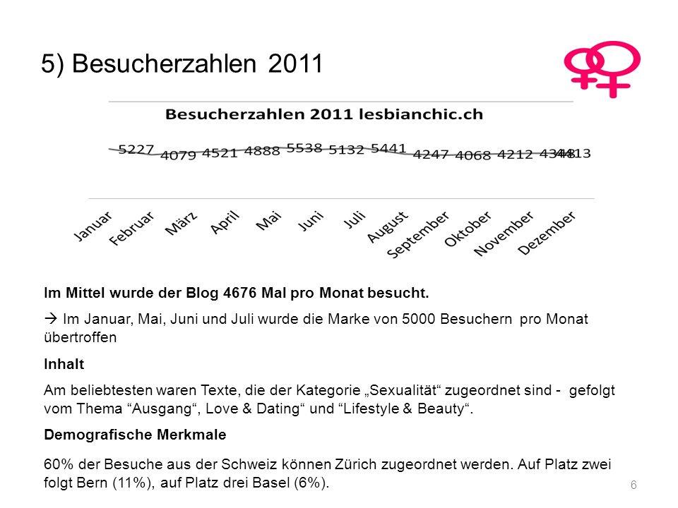 5) Besucherzahlen 2011 Im Mittel wurde der Blog 4676 Mal pro Monat besucht.