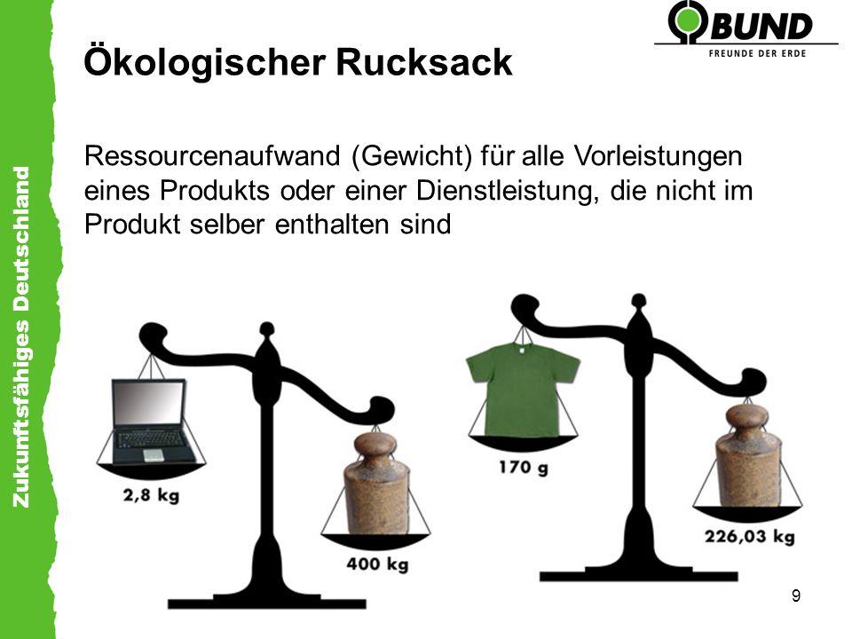 Ökologischer Rucksack
