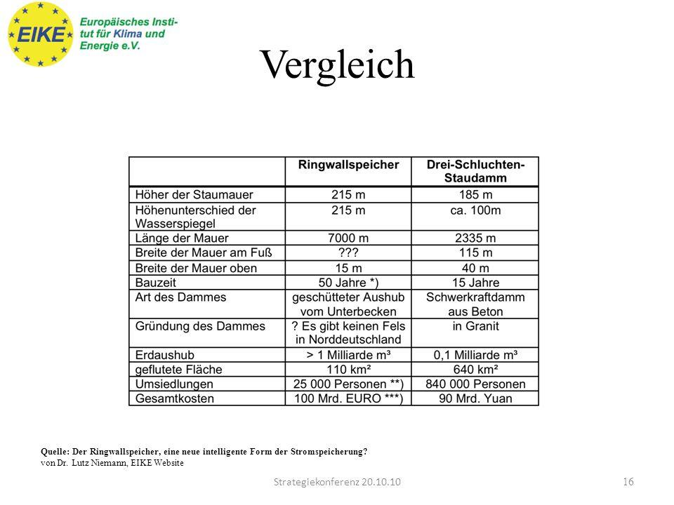 Vergleich Strategiekonferenz 20.10.10