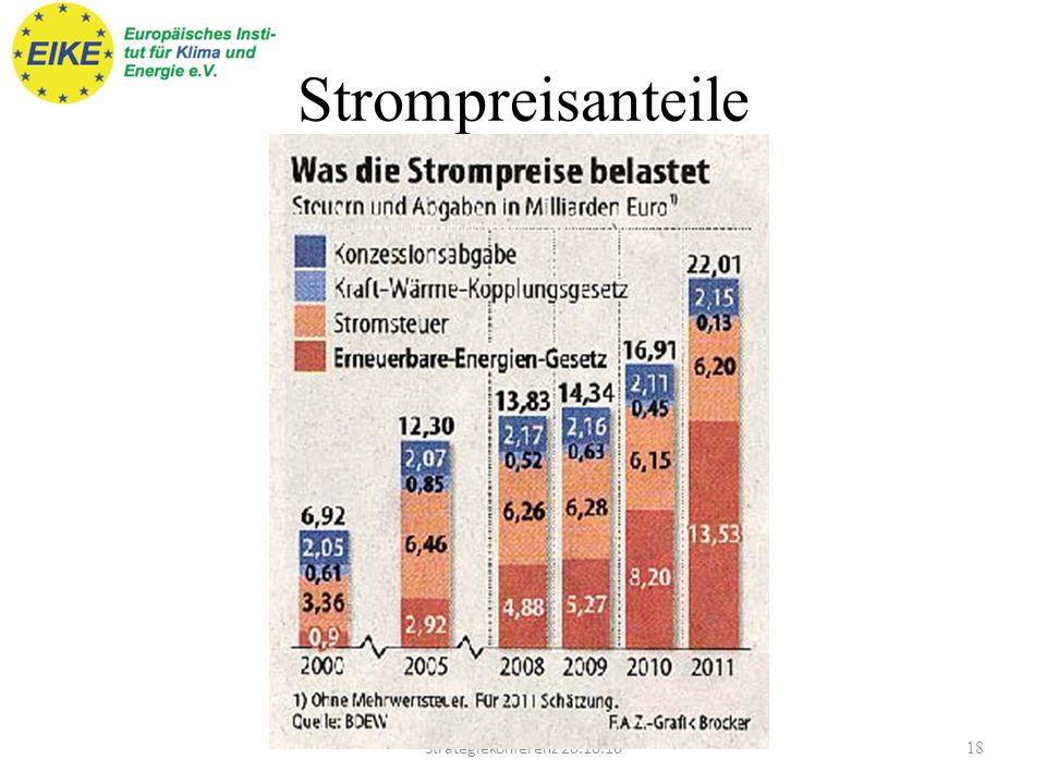 Strompreisanteile Strategiekonferenz 20.10.10