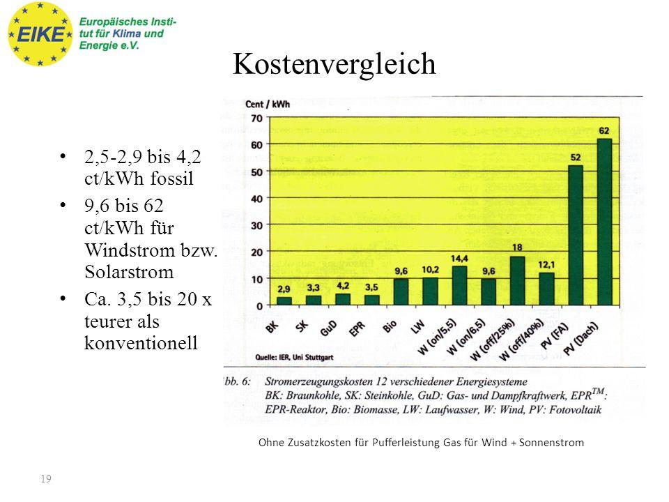 Kostenvergleich 2,5-2,9 bis 4,2 ct/kWh fossil