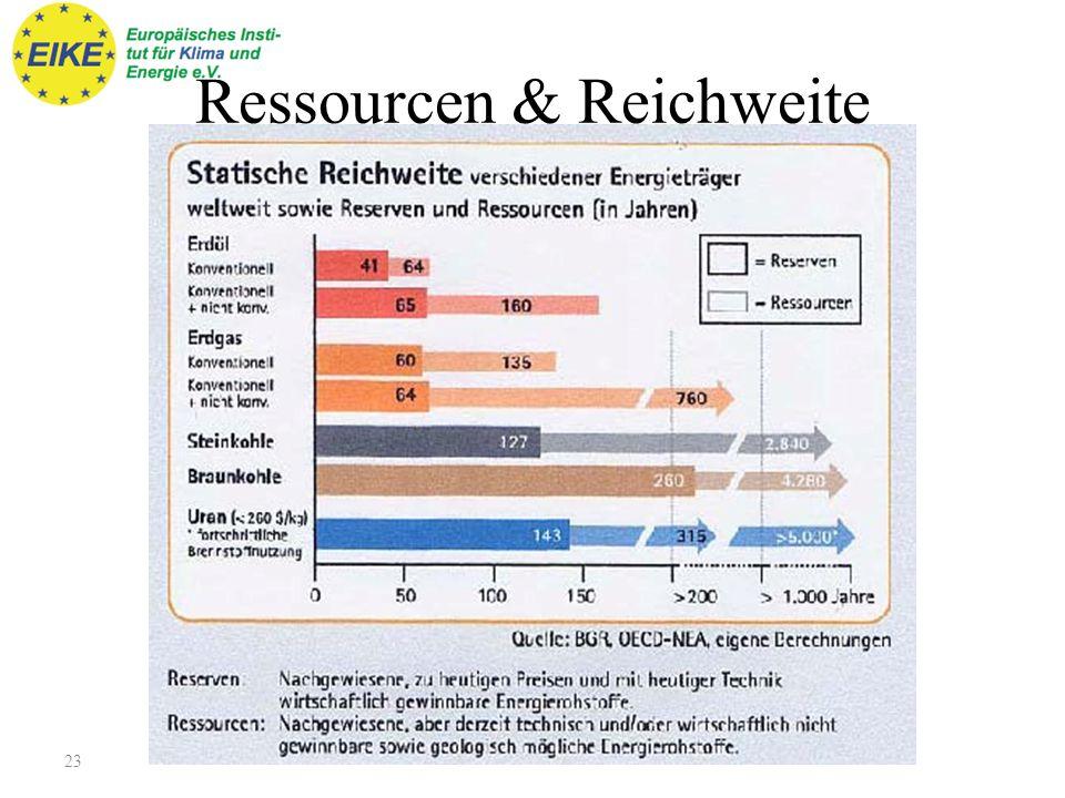 Ressourcen & Reichweite
