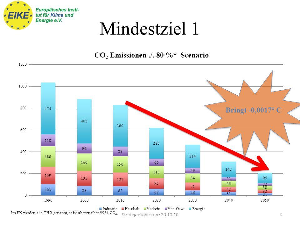 Mindestziel 1 Bringt -0,0017° C Strategiekonferenz 20.10.10