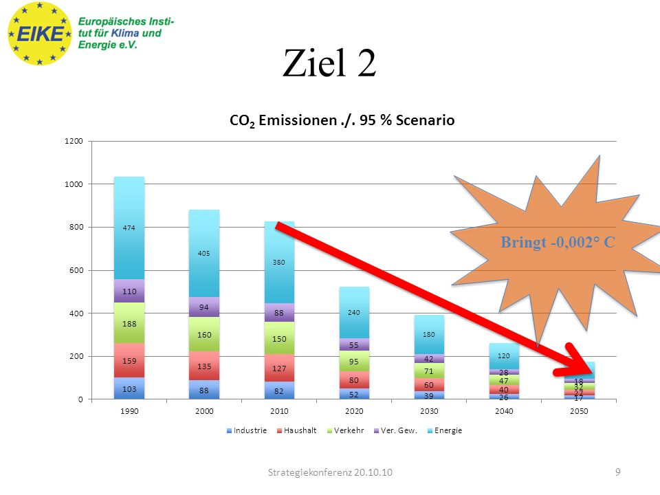 Ziel 2 Bringt -0,002° C Strategiekonferenz 20.10.10