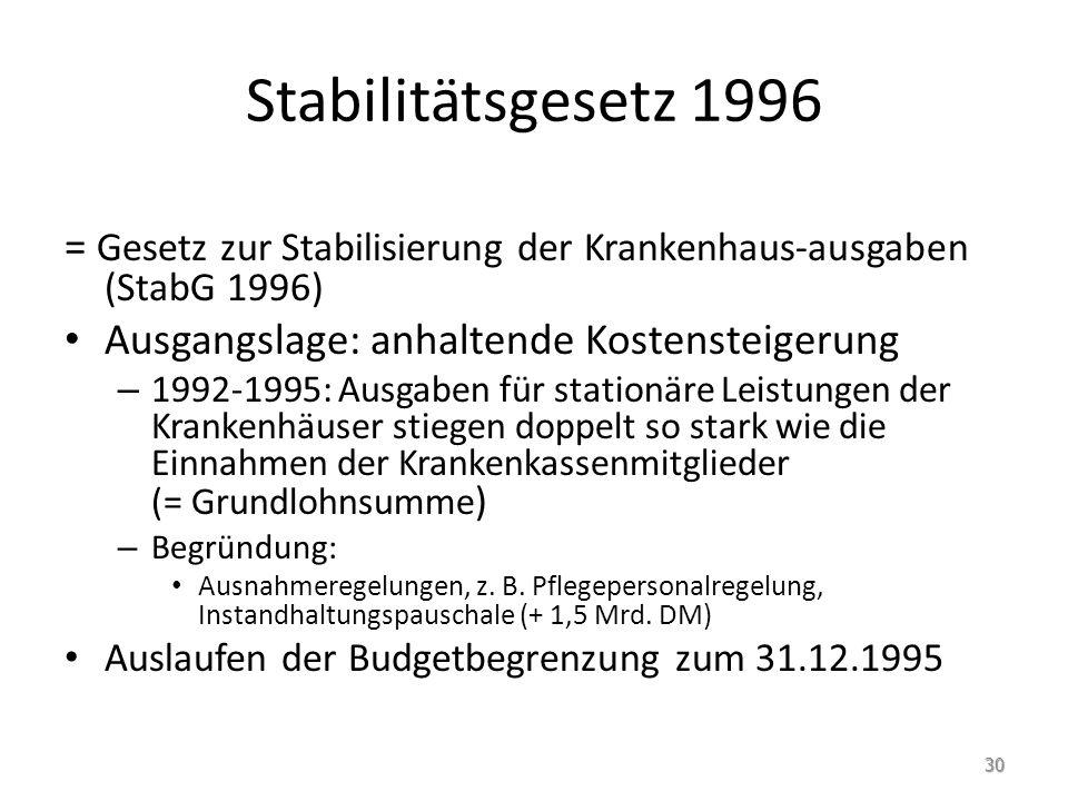 Stabilitätsgesetz 1996 = Gesetz zur Stabilisierung der Krankenhaus-ausgaben (StabG 1996) Ausgangslage: anhaltende Kostensteigerung.