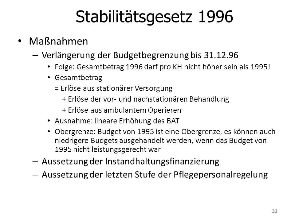Stabilitätsgesetz 1996 Maßnahmen