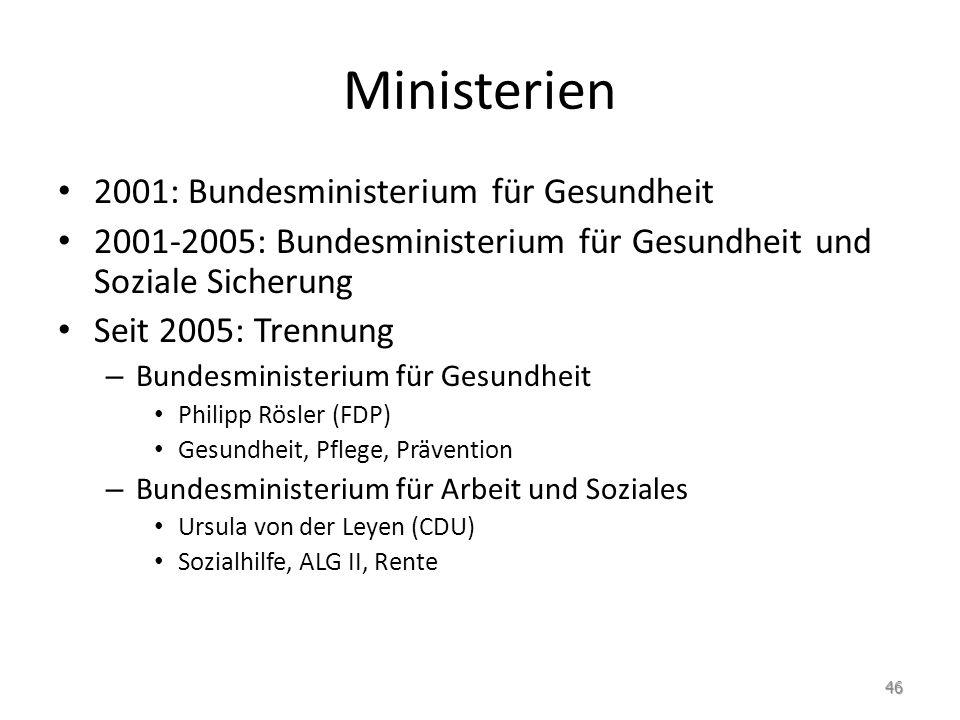 Ministerien 2001: Bundesministerium für Gesundheit