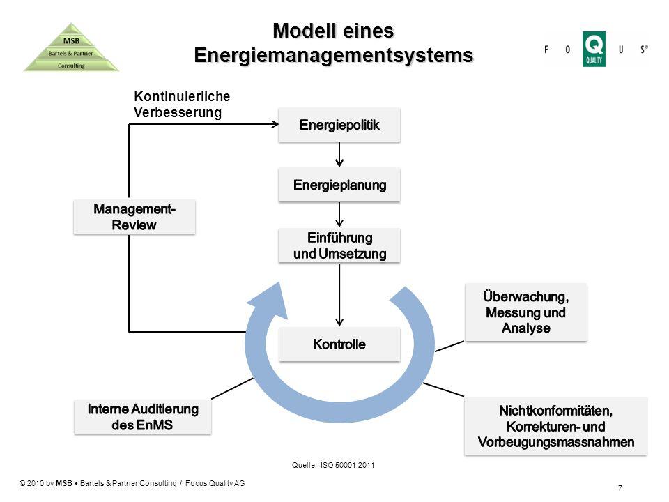 Energiemanagementsystems