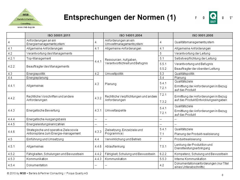 Entsprechungen der Normen (1)
