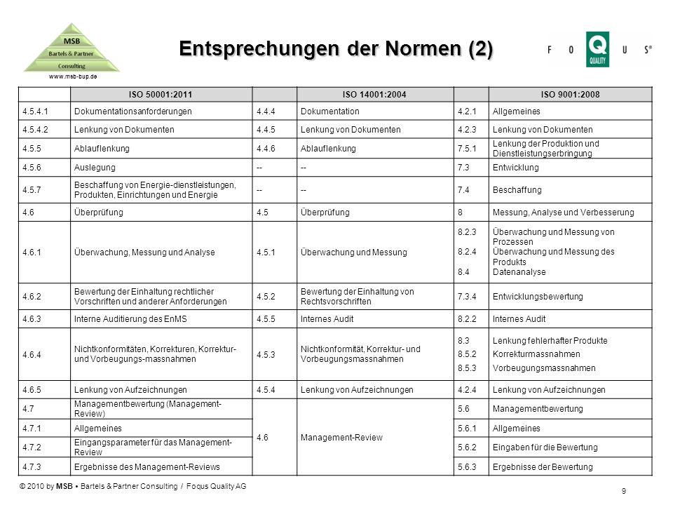 Entsprechungen der Normen (2)
