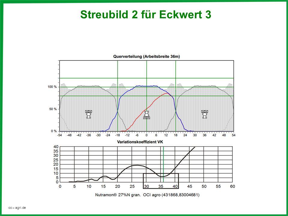 Streubild 2 für Eckwert 3 Variationskoeffizient VK (4,3%)