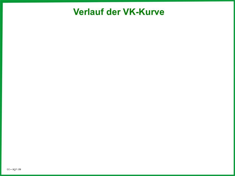 Verlauf der VK-Kurve