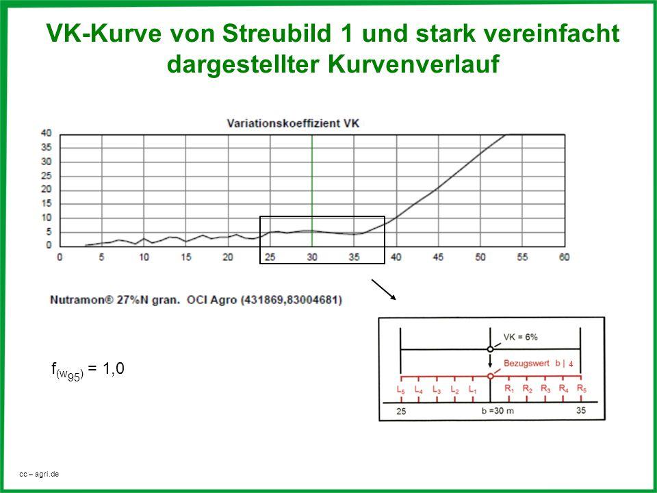 VK-Kurve von Streubild 1 und stark vereinfacht dargestellter Kurvenverlauf