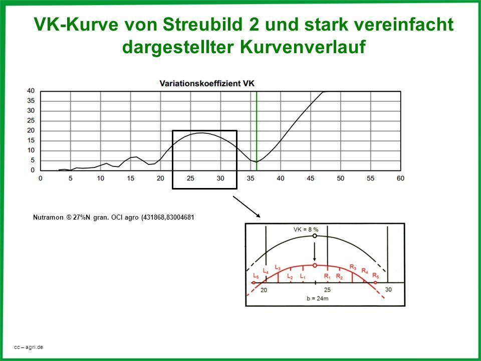 VK-Kurve von Streubild 2 und stark vereinfacht dargestellter Kurvenverlauf