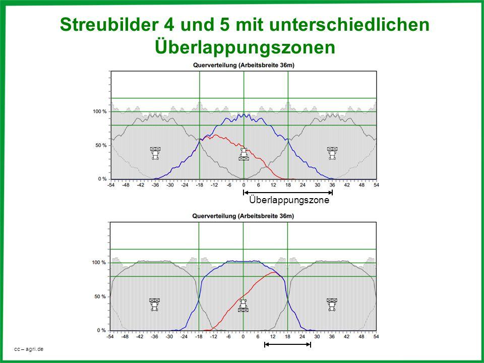 Streubilder 4 und 5 mit unterschiedlichen Überlappungszonen