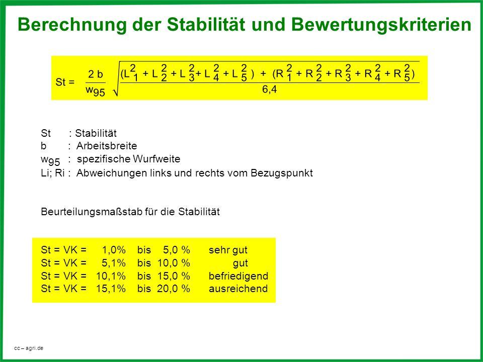 Berechnung der Stabilität und Bewertungskriterien