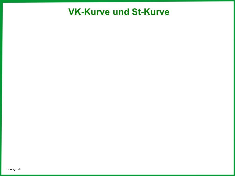VK-Kurve und St-Kurve