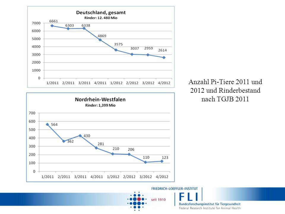 Anzahl Pi-Tiere 2011 und 2012 und Rinderbestand nach TGJB 2011