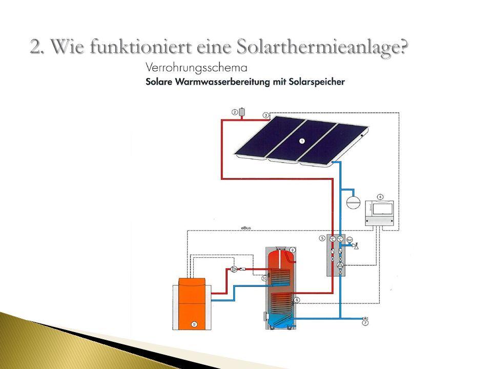 2. Wie funktioniert eine Solarthermieanlage
