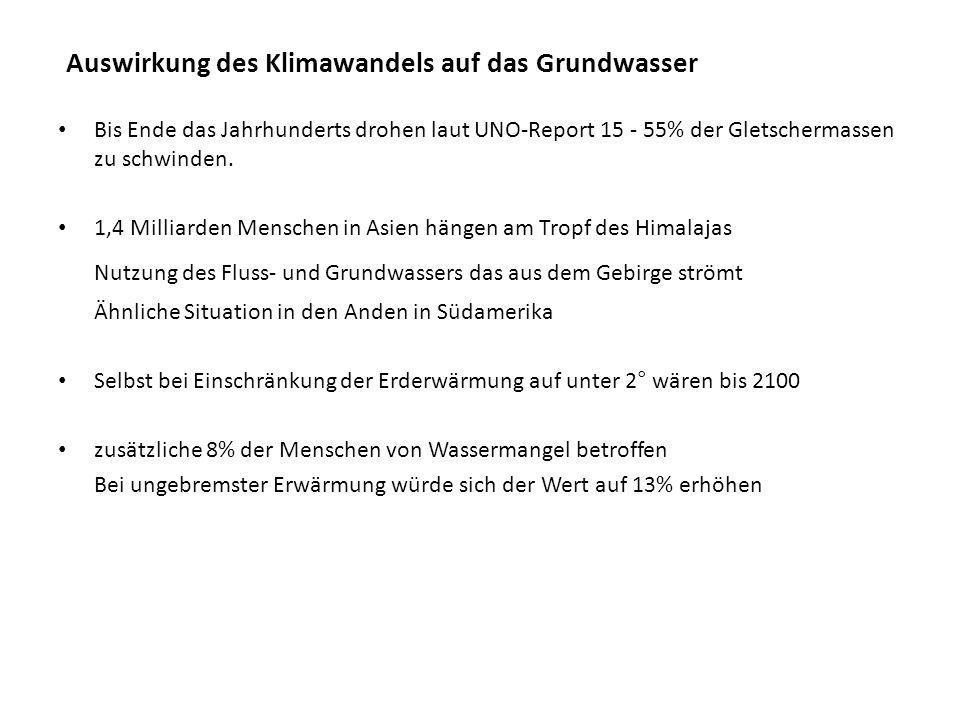 Auswirkung des Klimawandels auf das Grundwasser