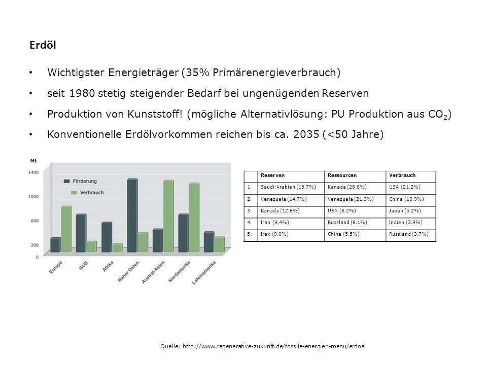Erdöl Wichtigster Energieträger (35% Primärenergieverbrauch)