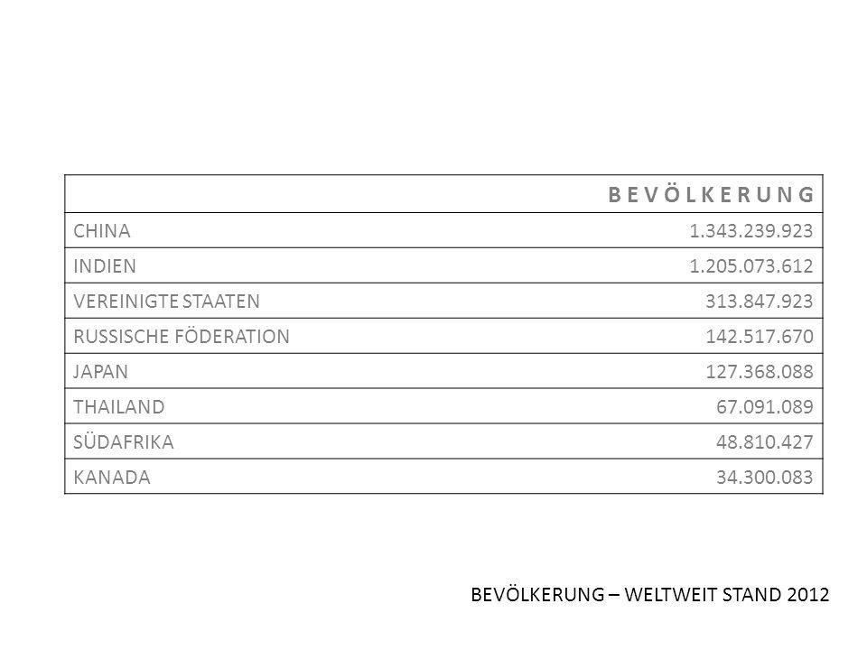 BEVÖLKERUNG – WELTWEIT STAND 2012